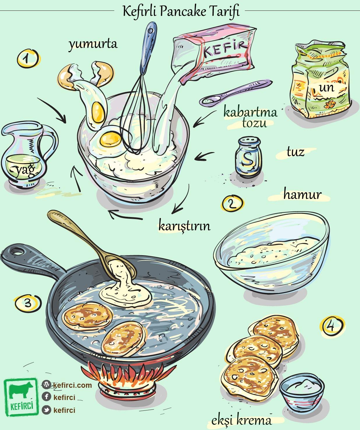 Pazar kahvaltınız için sağlıklı pancake tarifi